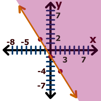 Graph of a Linear Inequality in two Variables